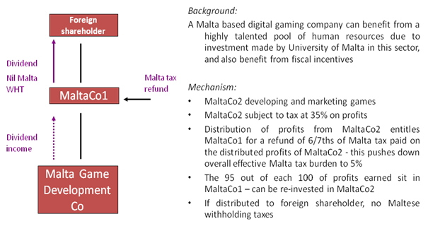 Malta Digital Gaming Company