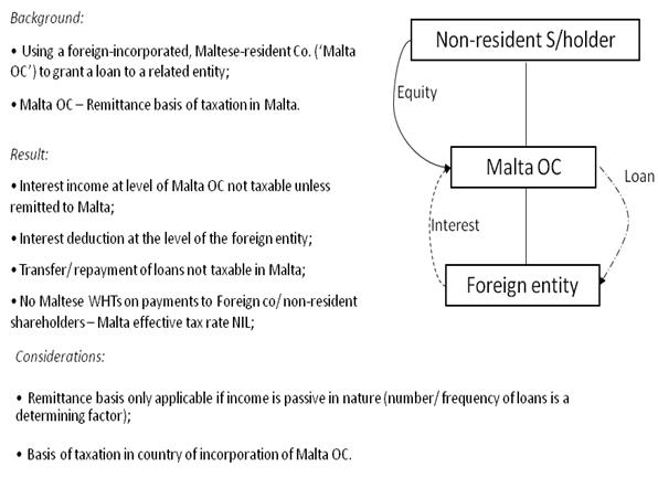 Malta Financing company 2