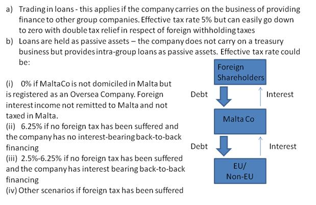 Malta Financing company