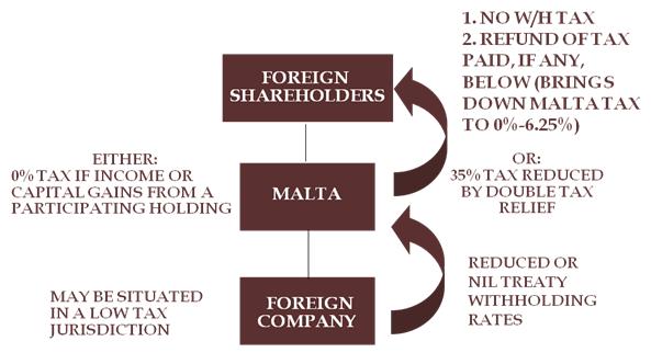 Malta Holding Company