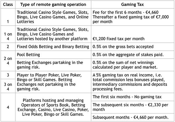 Malta-Remote-Gaming-Company