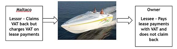 Malta-Yacht-Leasing-Company